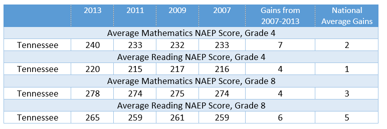 Tennessee_NAEP_Improvement.png